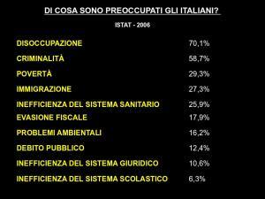 Le paure degli italiani secondo ricerche ISTAT